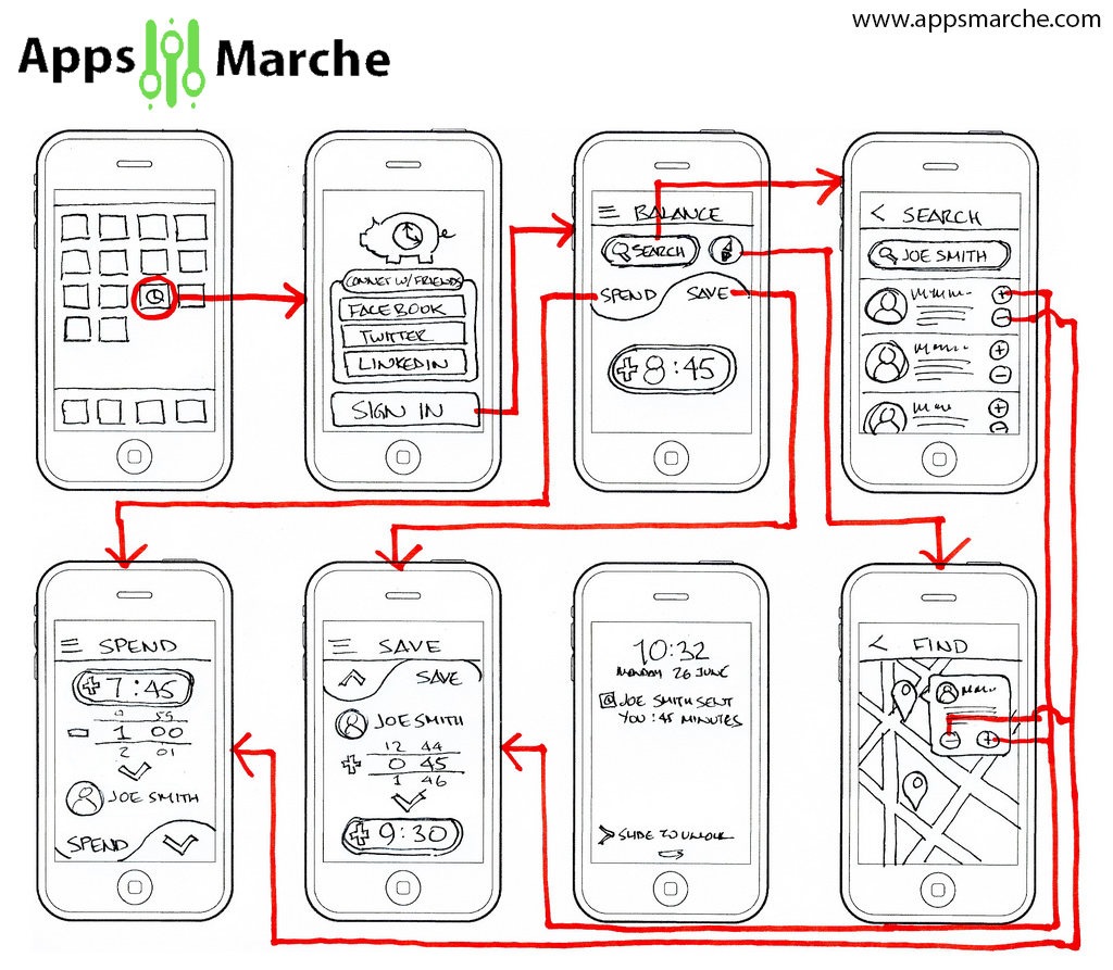 Wireframe in Mobile App Development AppsMarche,best app builder,mobile app builder,customize mobile app